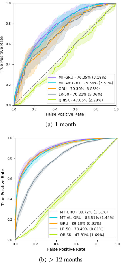 Figure 2 for Prediction of the onset of cardiovascular diseases from electronic health records using multi-task gated recurrent units