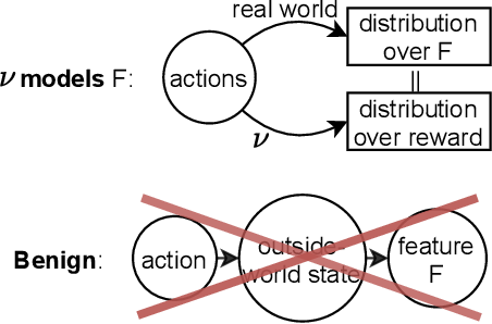 Figure 4 for Intelligence and Unambitiousness Using Algorithmic Information Theory