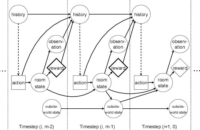 Figure 2 for Intelligence and Unambitiousness Using Algorithmic Information Theory