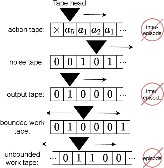 Figure 3 for Intelligence and Unambitiousness Using Algorithmic Information Theory
