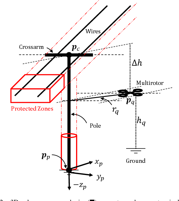 Figure 4 for Assisted Control for Semi-Autonomous Power Infrastructure Inspection using Aerial Vehicles