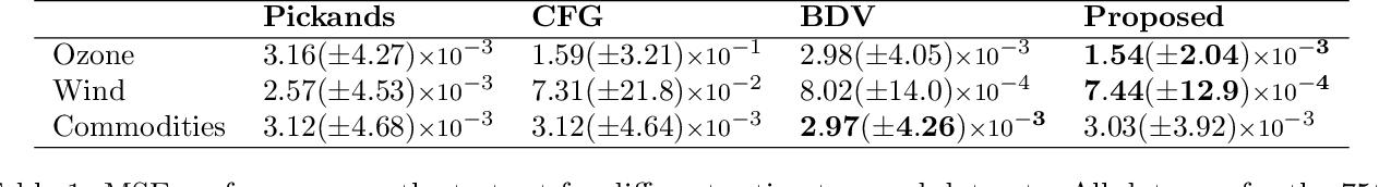 Figure 2 for Deep Extreme Value Copulas for Estimation and Sampling