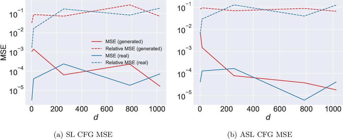 Figure 4 for Deep Extreme Value Copulas for Estimation and Sampling