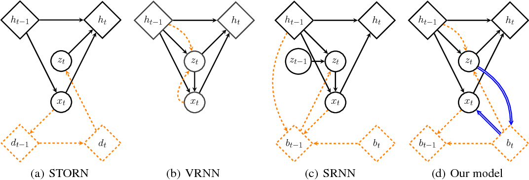 Figure 1 for Z-Forcing: Training Stochastic Recurrent Networks