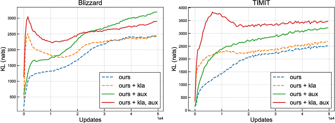 Figure 3 for Z-Forcing: Training Stochastic Recurrent Networks