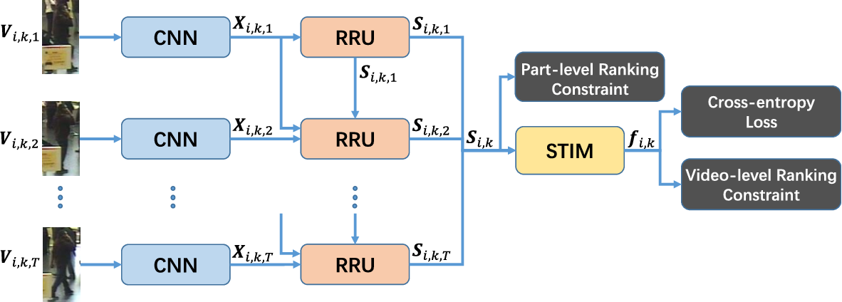 Figure 1 for Spatial and Temporal Mutual Promotion for Video-based Person Re-identification