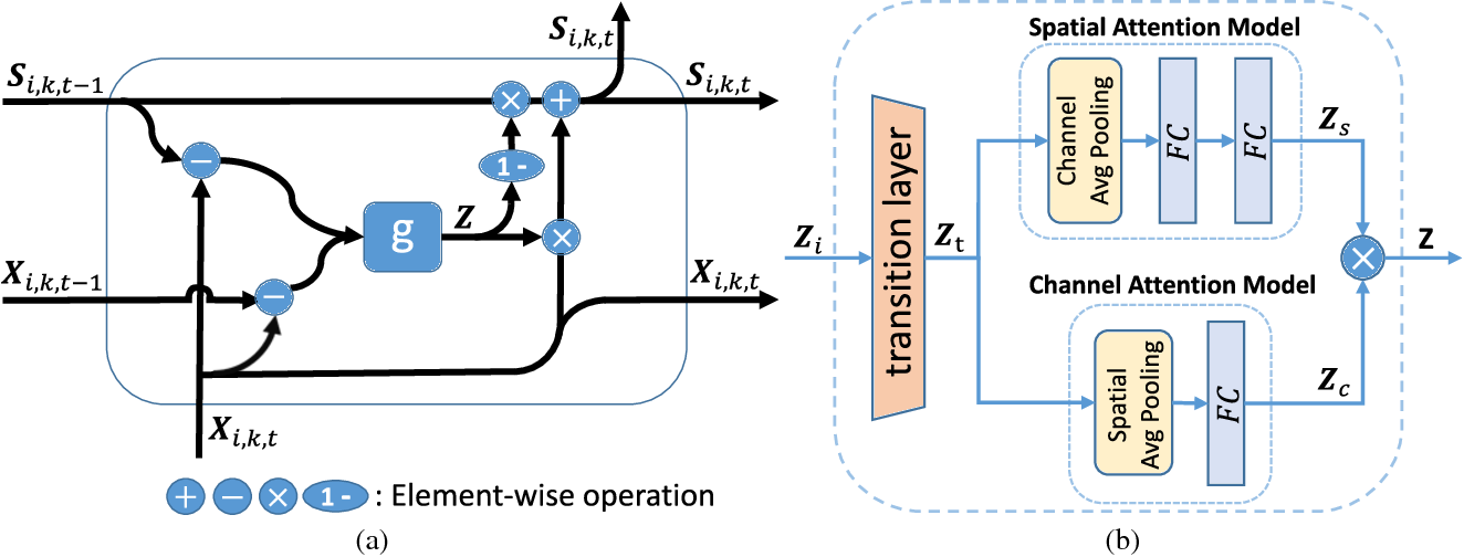 Figure 3 for Spatial and Temporal Mutual Promotion for Video-based Person Re-identification