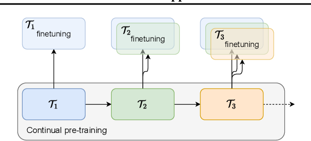 Figure 1 for Continual-wav2vec2: an Application of Continual Learning for Self-Supervised Automatic Speech Recognition