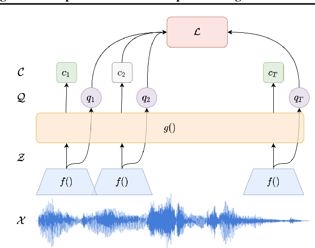Figure 3 for Continual-wav2vec2: an Application of Continual Learning for Self-Supervised Automatic Speech Recognition