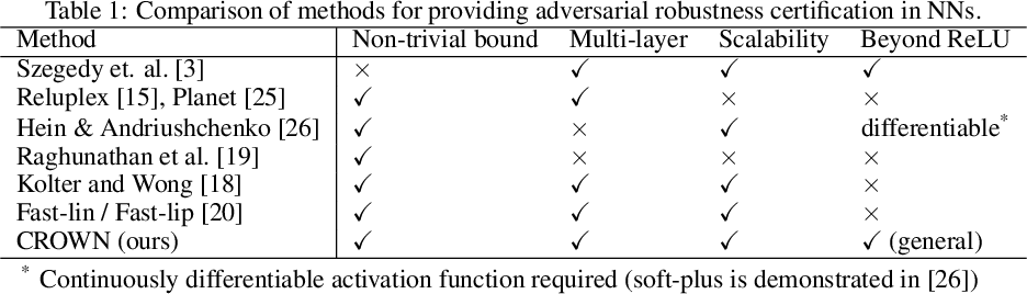 Figure 1 for Efficient Neural Network Robustness Certification with General Activation Functions