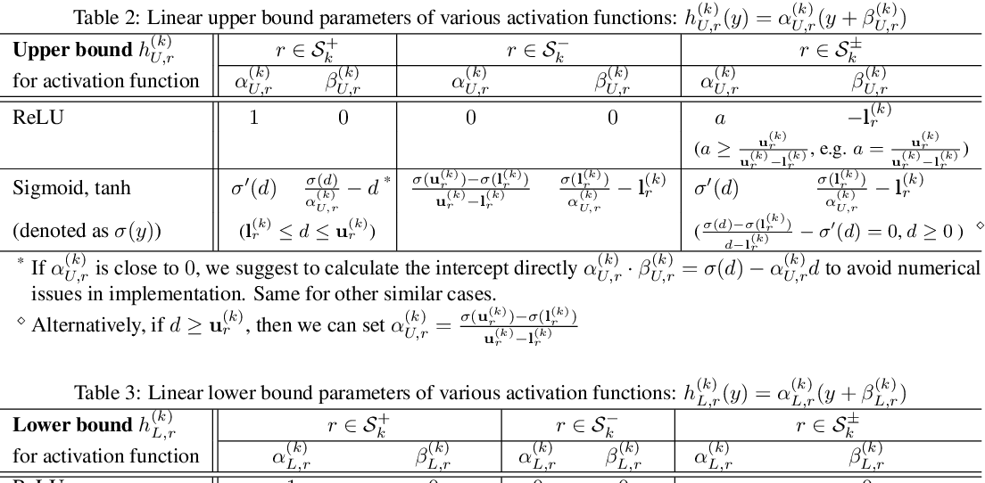 Figure 3 for Efficient Neural Network Robustness Certification with General Activation Functions