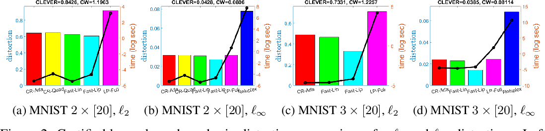 Figure 4 for Efficient Neural Network Robustness Certification with General Activation Functions