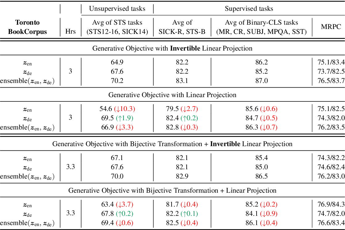 Figure 2 for Exploiting Invertible Decoders for Unsupervised Sentence Representation Learning