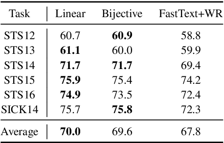 Figure 4 for Exploiting Invertible Decoders for Unsupervised Sentence Representation Learning