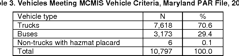 Table 13 from Evaluation of Maryland Crash Data Reported to