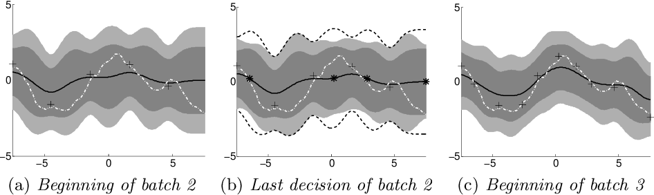 Figure 1 for Parallelizing Exploration-Exploitation Tradeoffs with Gaussian Process Bandit Optimization
