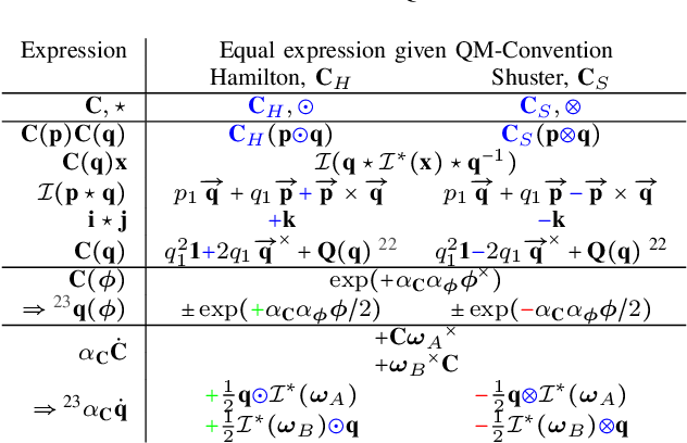 Figure 3 for Why and How to Avoid the Flipped Quaternion Multiplication
