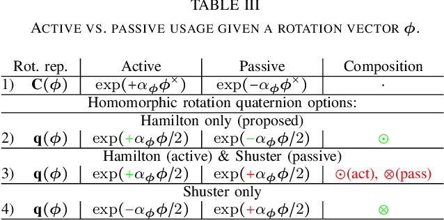 Figure 4 for Why and How to Avoid the Flipped Quaternion Multiplication
