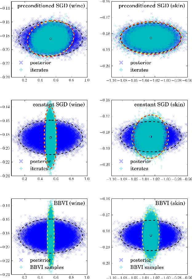 Figure 1 for A Variational Analysis of Stochastic Gradient Algorithms