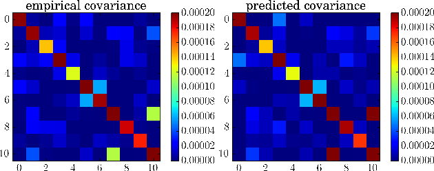 Figure 3 for A Variational Analysis of Stochastic Gradient Algorithms