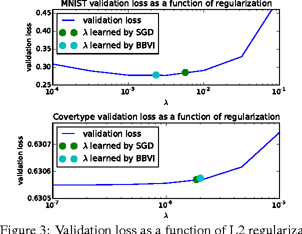 Figure 4 for A Variational Analysis of Stochastic Gradient Algorithms