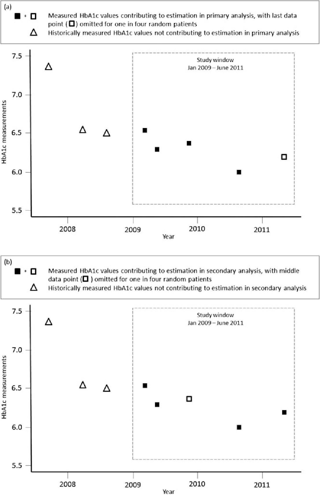 A Comparison Of Methods For Estimating The Temporal Change In A