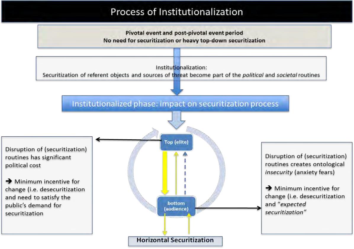 PDF] Institutionalized, horizontal and bottom-up