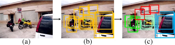 Figure 3 for PCL: Proposal Cluster Learning for Weakly Supervised Object Detection