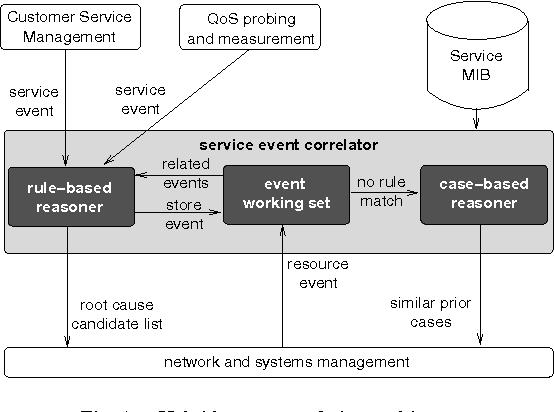 a hybrid rule based case based reasoning approach for service fault rh semanticscholar org