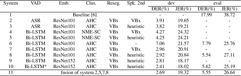 Figure 2 for XMUSPEECH System for VoxCeleb Speaker Recognition Challenge 2021