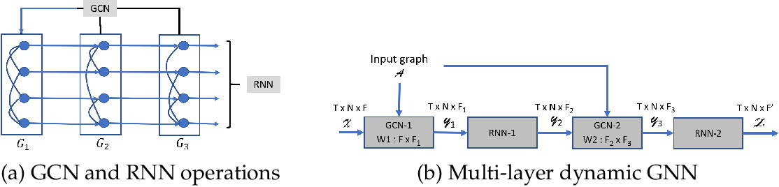 Figure 1 for Efficient Scaling of Dynamic Graph Neural Networks