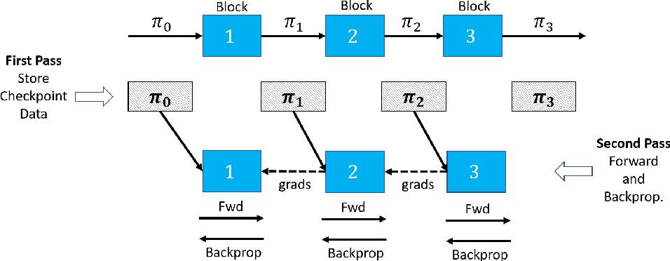 Figure 3 for Efficient Scaling of Dynamic Graph Neural Networks