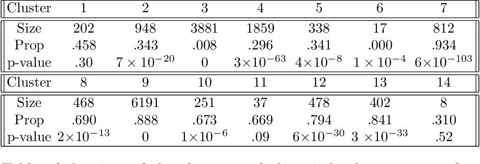 Figure 2 for Skeleton Clustering: Dimension-Free Density-based Clustering