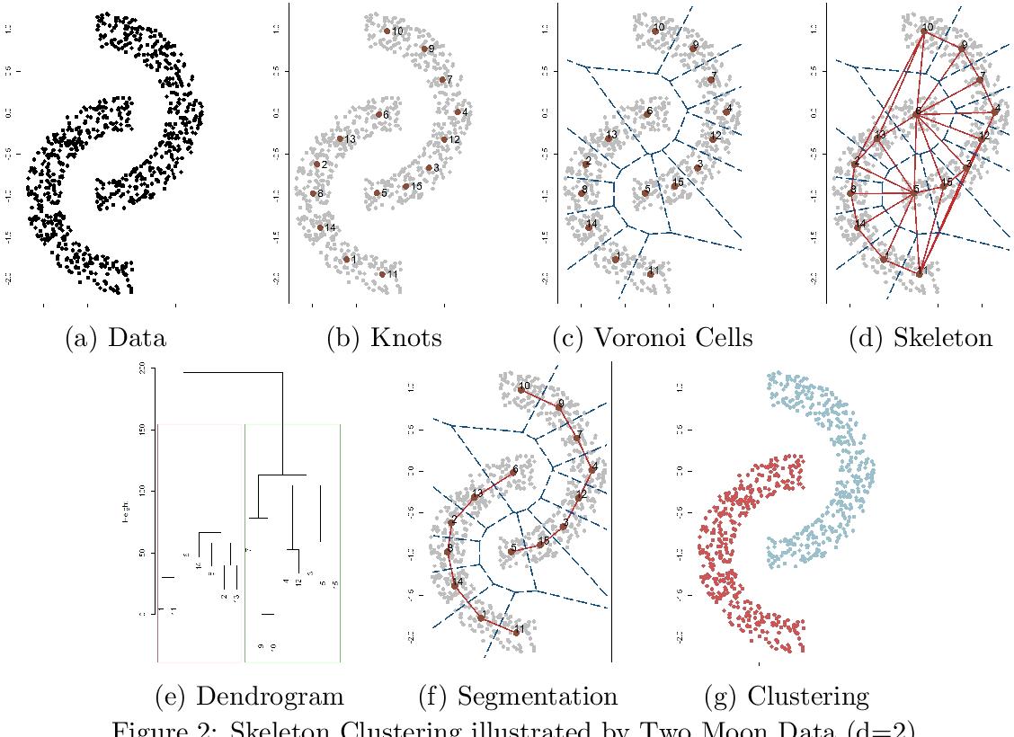 Figure 3 for Skeleton Clustering: Dimension-Free Density-based Clustering