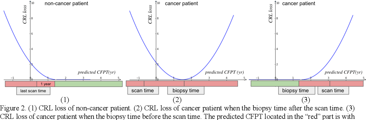 Figure 3 for Deep Multi-task Prediction of Lung Cancer and Cancer-free Progression from Censored Heterogenous Clinical Imaging
