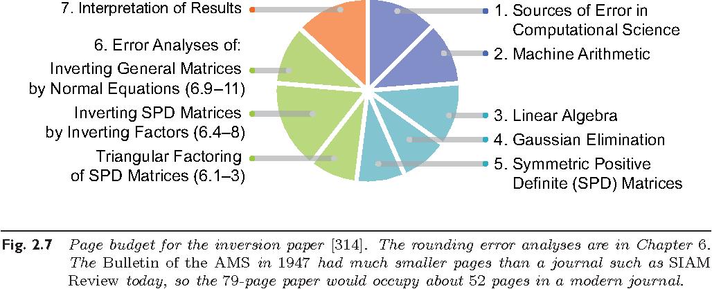 Figure 2 7 from John von Neumann's Analysis of Gaussian