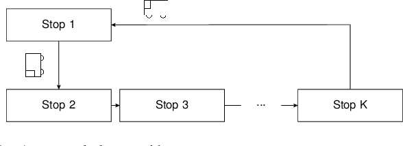 Figure 1 for Deep Reinforcement Learning for Event-Driven Multi-Agent Decision Processes
