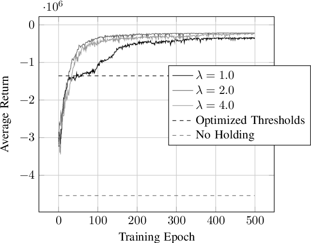 Figure 2 for Deep Reinforcement Learning for Event-Driven Multi-Agent Decision Processes