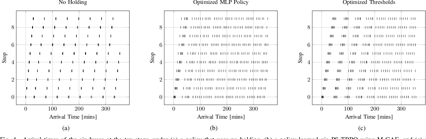 Figure 4 for Deep Reinforcement Learning for Event-Driven Multi-Agent Decision Processes