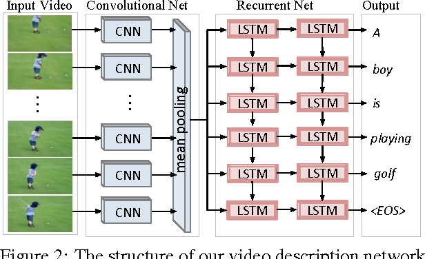Figure 3 for Translating Videos to Natural Language Using Deep Recurrent Neural Networks