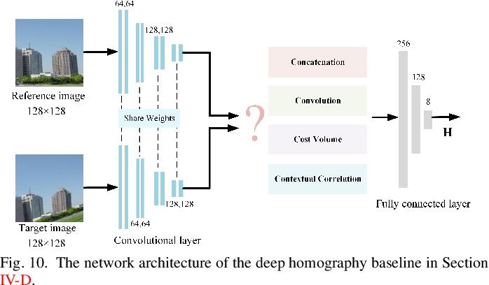 Figure 2 for Depth-Aware Multi-Grid Deep Homography Estimation with Contextual Correlation