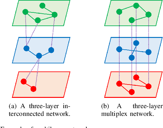 Figure 4 for Graph Signal Processing over Multilayer Networks -- Part I: Foundations and Spectrum Analysis