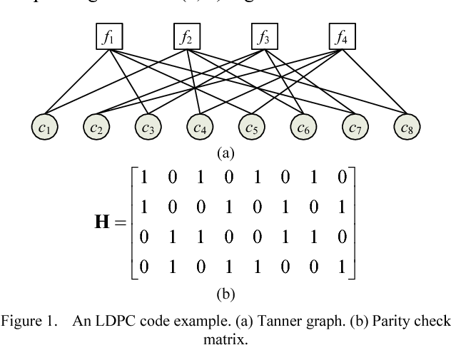 An Fpga Implementation Of Ldpc Simulation Platform