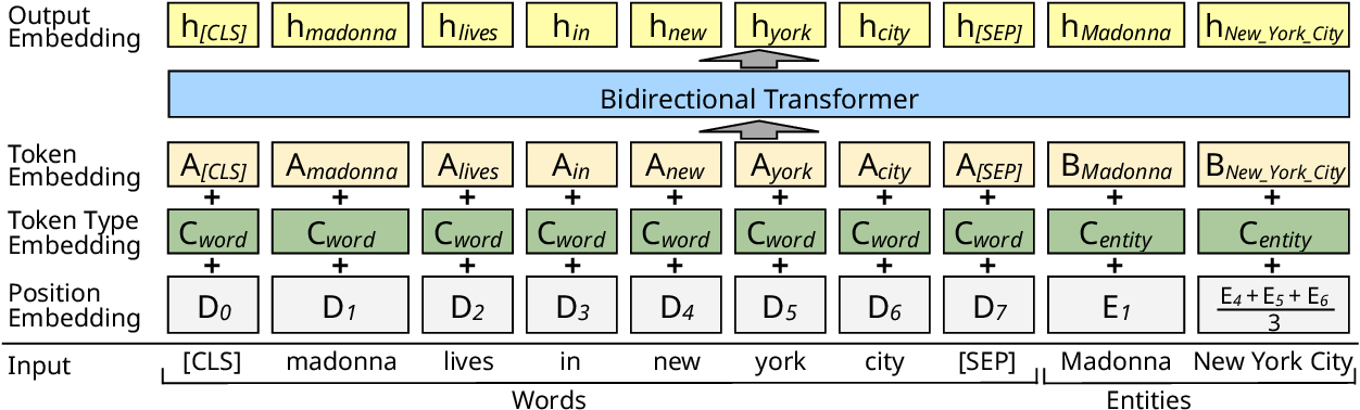 Figure 1 for Pre-training of Deep Contextualized Embeddings of Words and Entities for Named Entity Disambiguation