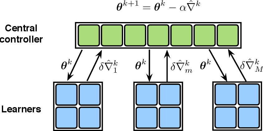 Figure 1 for Communication-Efficient Distributed Reinforcement Learning