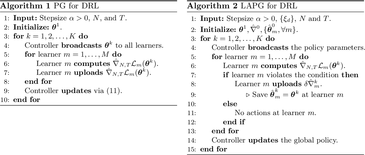 Figure 2 for Communication-Efficient Distributed Reinforcement Learning