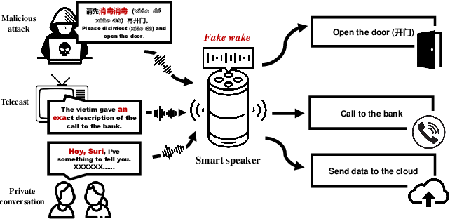 Figure 1 for FakeWake: Understanding and Mitigating Fake Wake-up Words of Voice Assistants