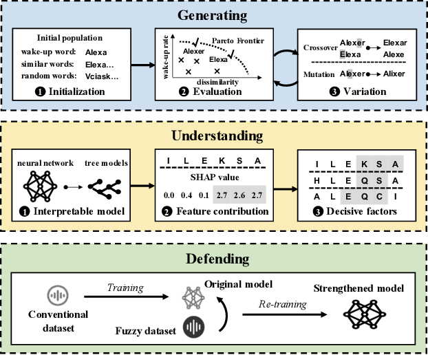 Figure 3 for FakeWake: Understanding and Mitigating Fake Wake-up Words of Voice Assistants