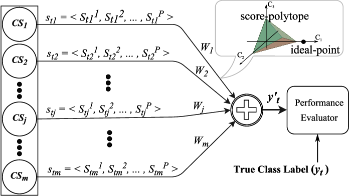 Figure 1 for Less Is More: A Comprehensive Framework for the Number of Components of Ensemble Classifiers
