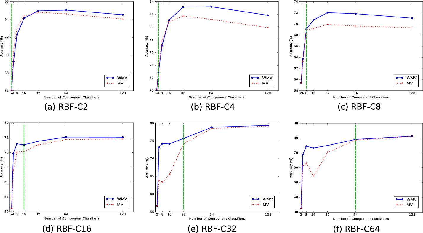 Figure 3 for Less Is More: A Comprehensive Framework for the Number of Components of Ensemble Classifiers